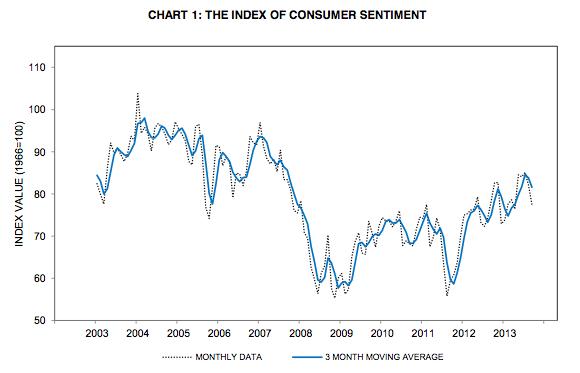 U. Michigan Consumer Confidence index